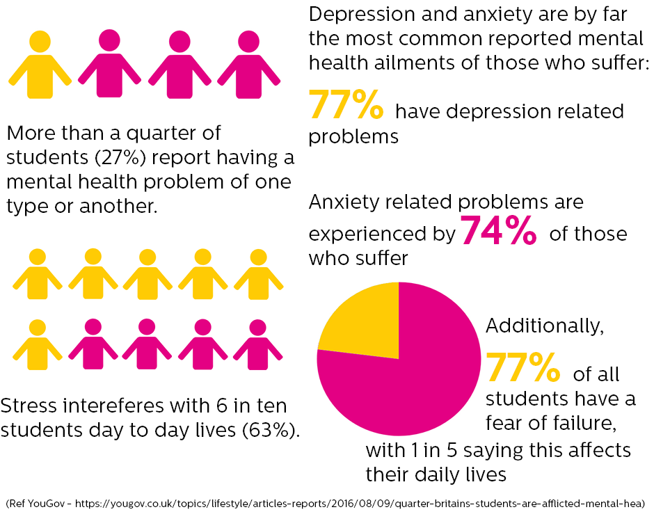 Student Statistics 1 in 4 students report a mental health problem